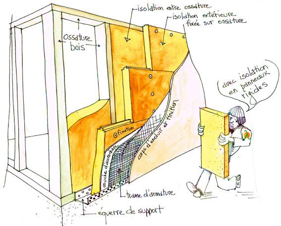 Isolation thermique par l 39 ext rieur - Isolation exterieure ossature bois ...